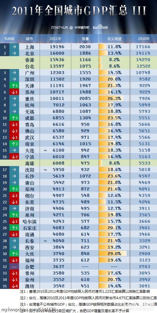 中国gdp增长率_中国最高的桥_中国gdp2011